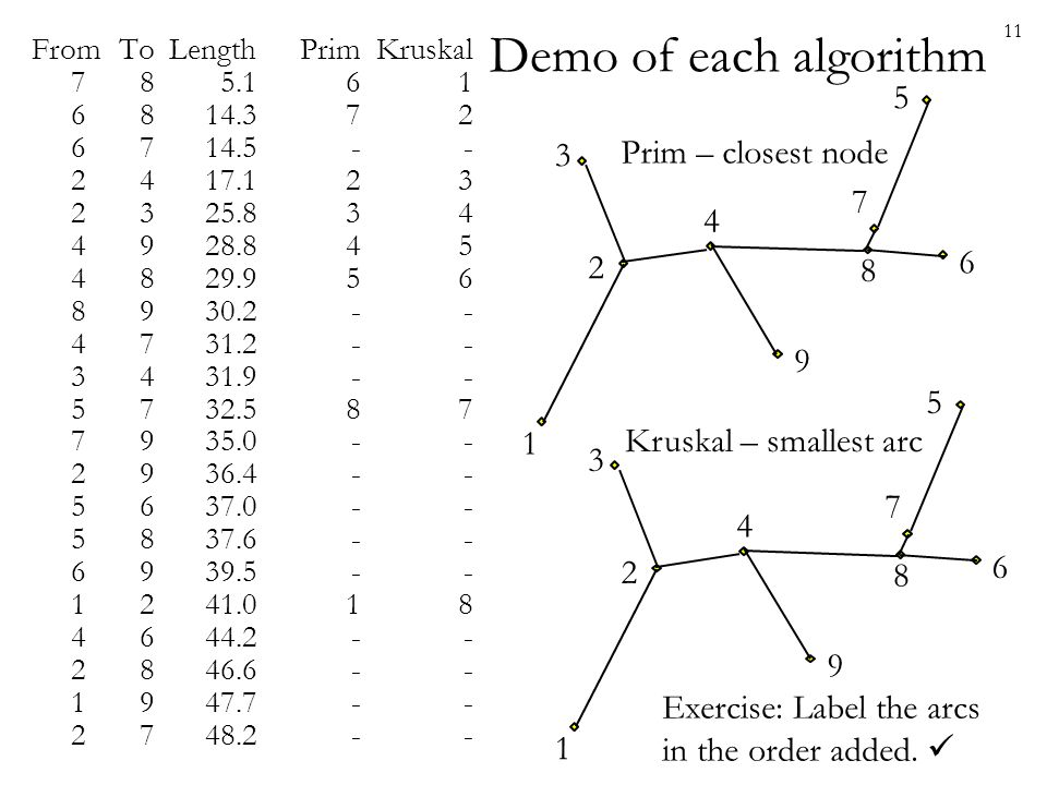 Demo of each algorithm 5 3 Prim – closest node 7 4 6 2 8 9 5 1