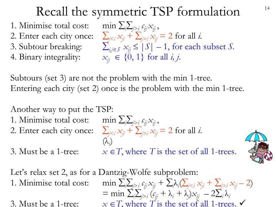 Recall the symmetric TSP formulation