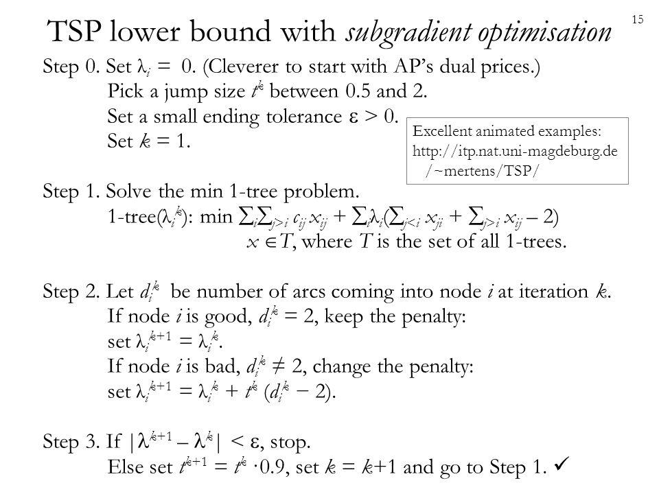 TSP lower bound with subgradient optimisation