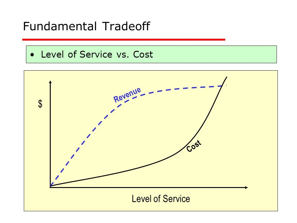 Fundamental Tradeoff $ Level of Service Level of Service vs. Cost