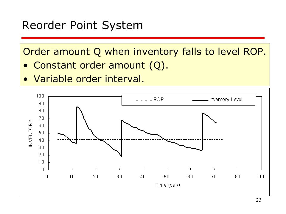 Reorder Point System Order amount Q when inventory falls to level ROP.