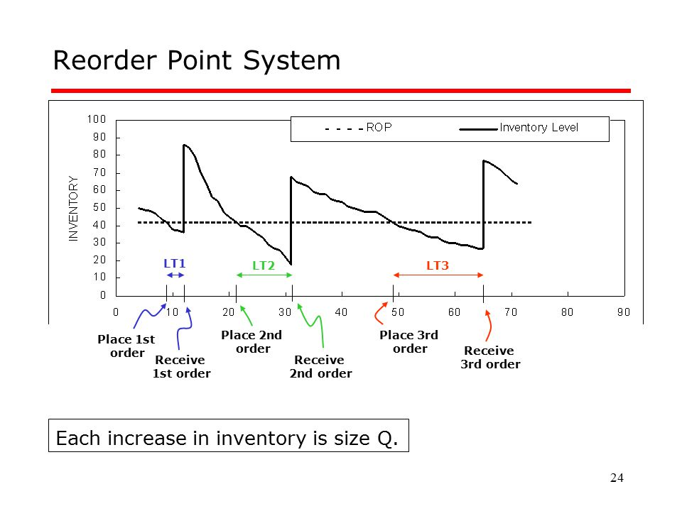 Reorder Point System Each increase in inventory is size Q. LT1 LT2 LT3