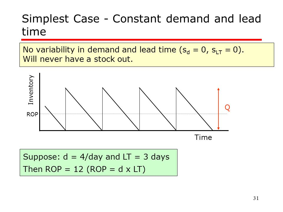 Simplest Case - Constant demand and lead time