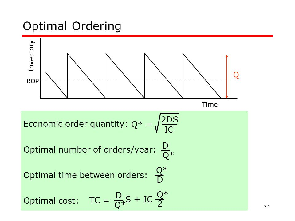 Optimal Ordering 2DS Economic order quantity: Q* = IC