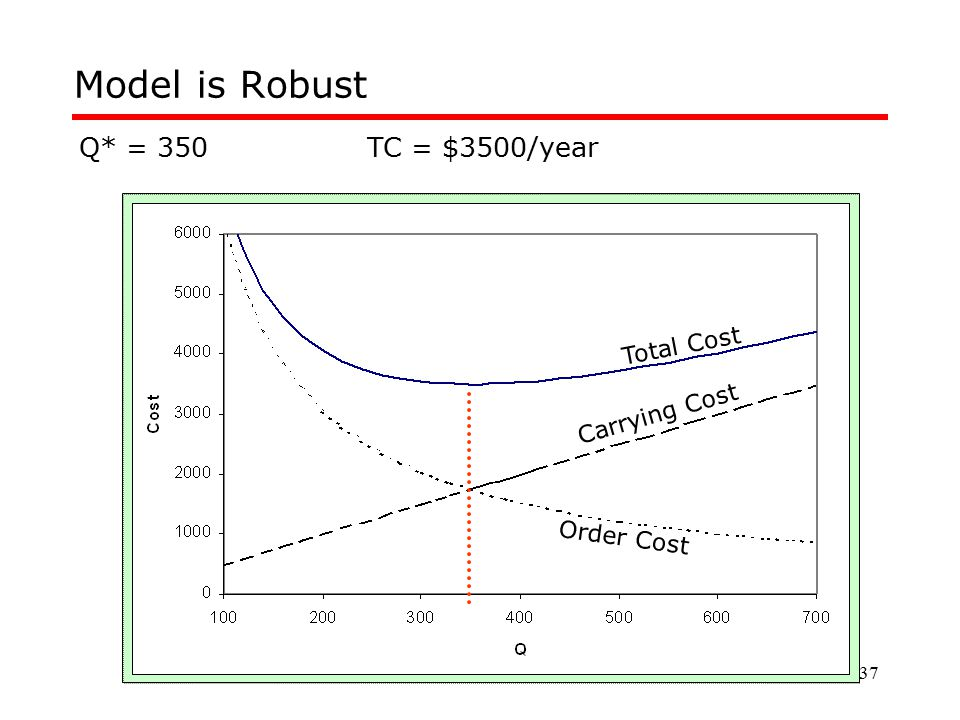 Model is Robust Q* = 350 TC = $3500/year Total Cost Carrying Cost