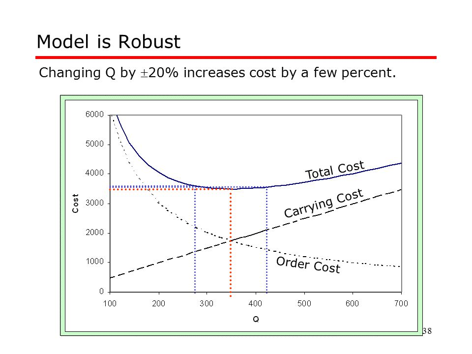 Model is Robust Changing Q by 20% increases cost by a few percent.
