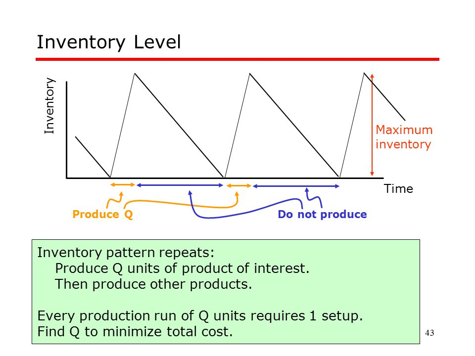 Inventory Level Inventory pattern repeats: