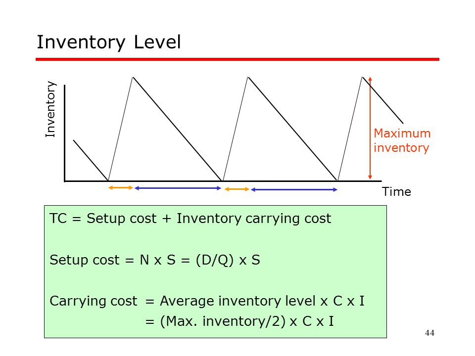 Inventory Level TC = Setup cost + Inventory carrying cost
