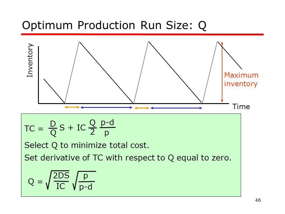 Optimum Production Run Size: Q
