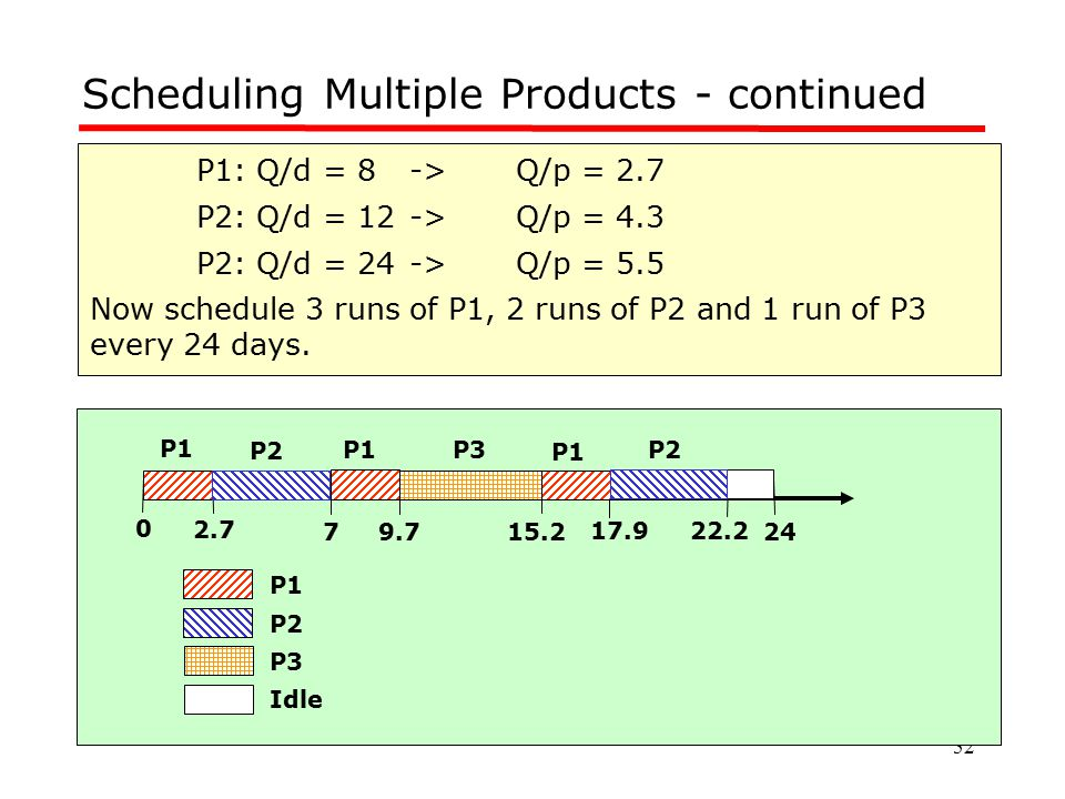 Scheduling Multiple Products - continued
