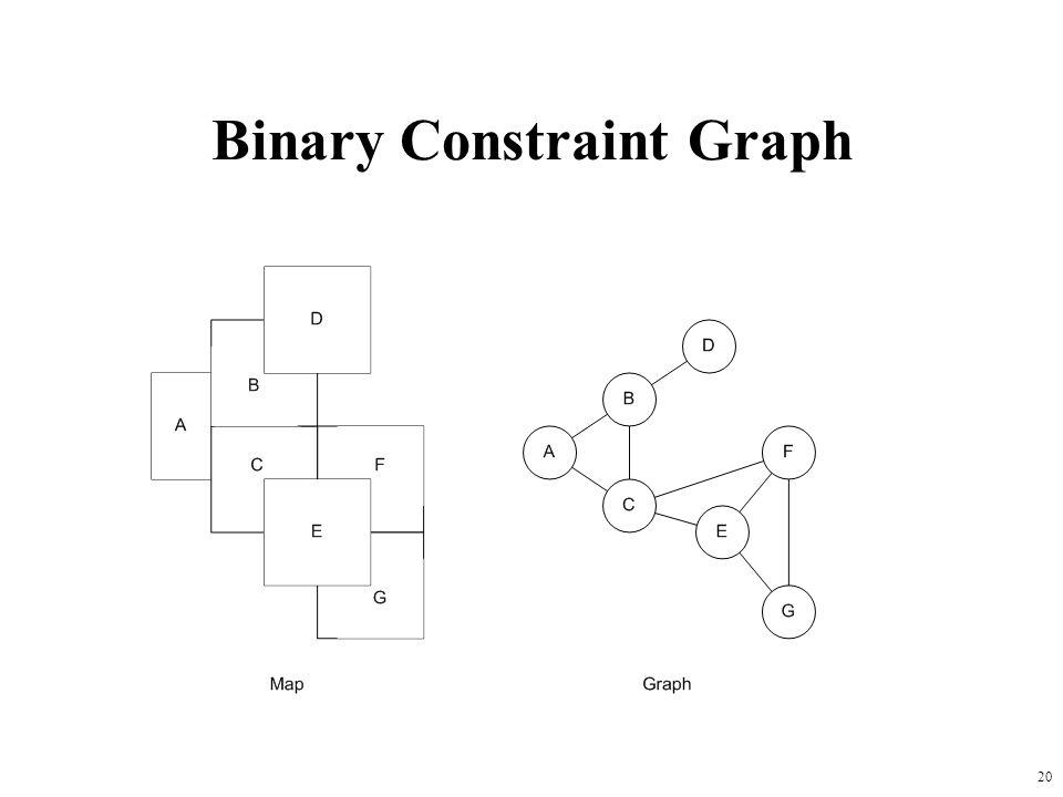 Binary Constraint Graph