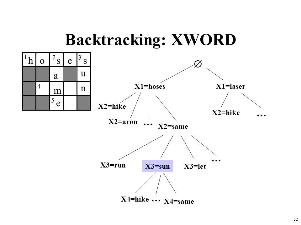 Backtracking: XWORD h o s e s  u a n m e … … … … X1=hoses X1=laser
