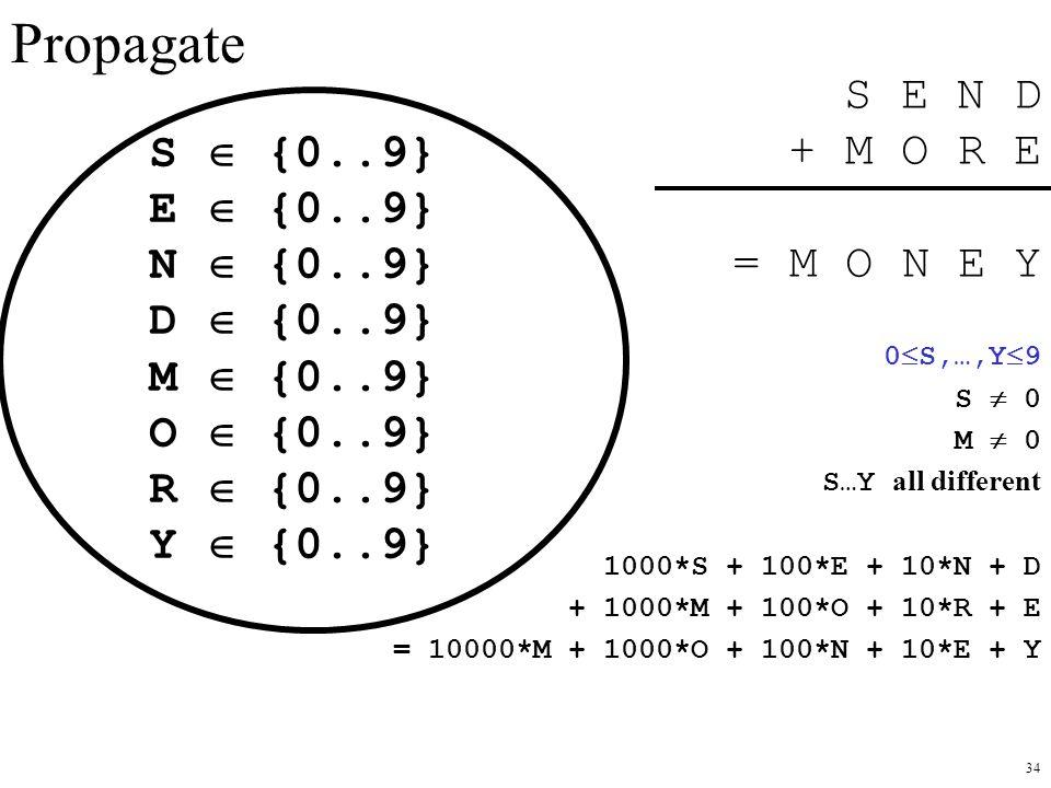 Propagate S E N D + M O R E = M O N E Y S  {0..9} E  {0..9}
