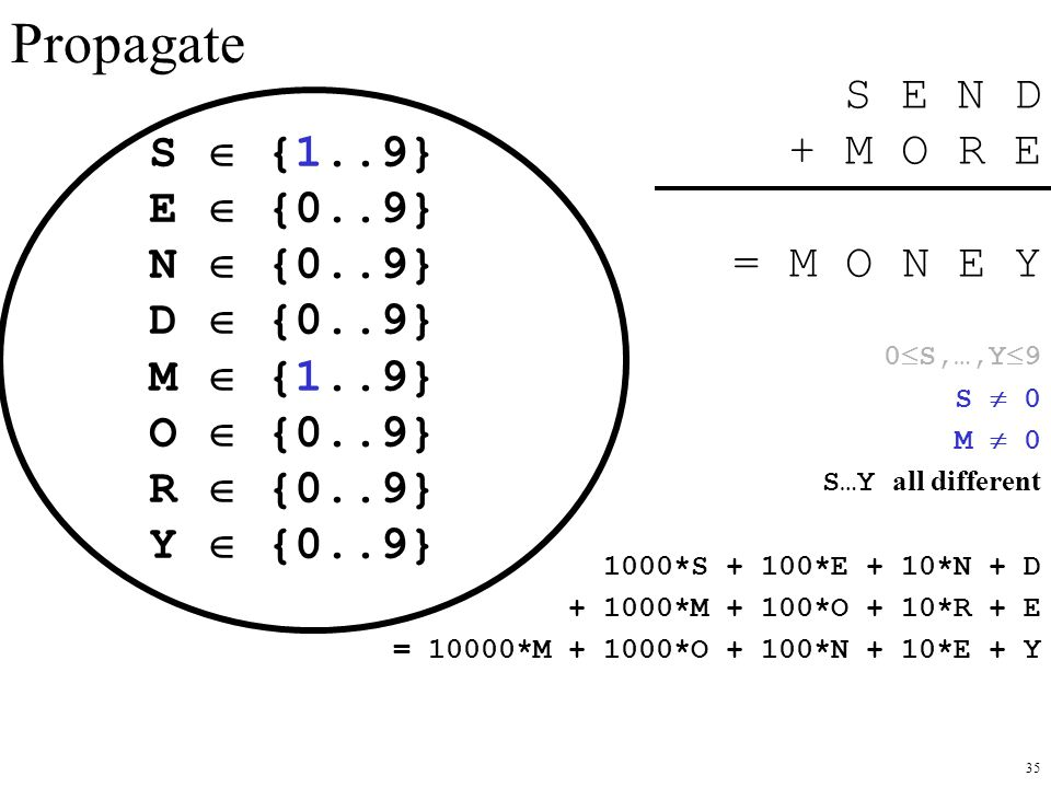 Propagate S E N D + M O R E = M O N E Y S  {1..9} E  {0..9}