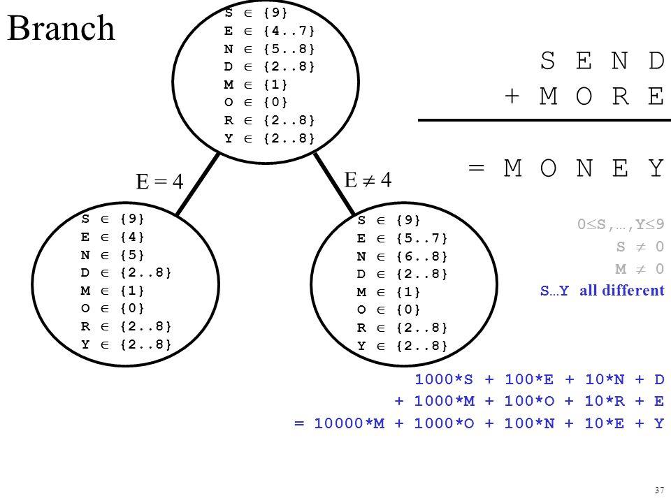Branch S E N D + M O R E = M O N E Y E = 4 E  4 0S,…,Y9 S  0 M  0