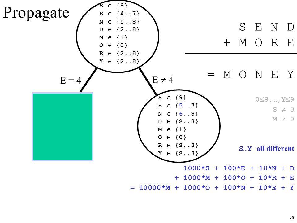 Propagate S E N D + M O R E = M O N E Y E = 4 E  4 0S,…,Y9 S  0