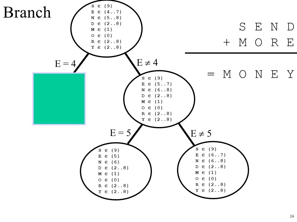 Branch S E N D + M O R E = M O N E Y E  4 E = 4 E = 5 E  5 S  {9}