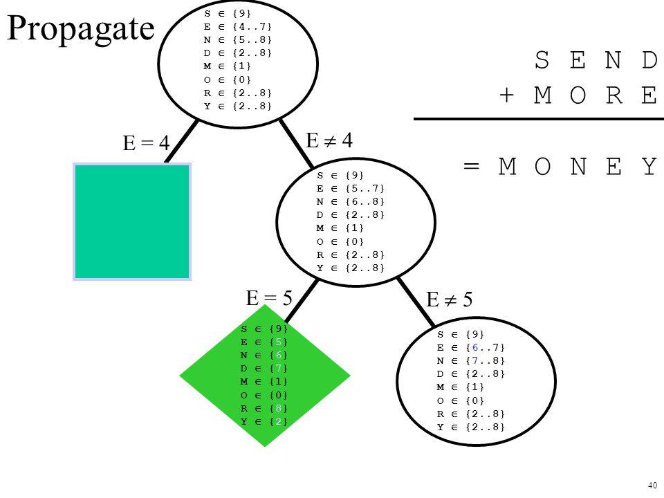 Propagate S E N D + M O R E = M O N E Y E  4 E = 4 E = 5 E  5