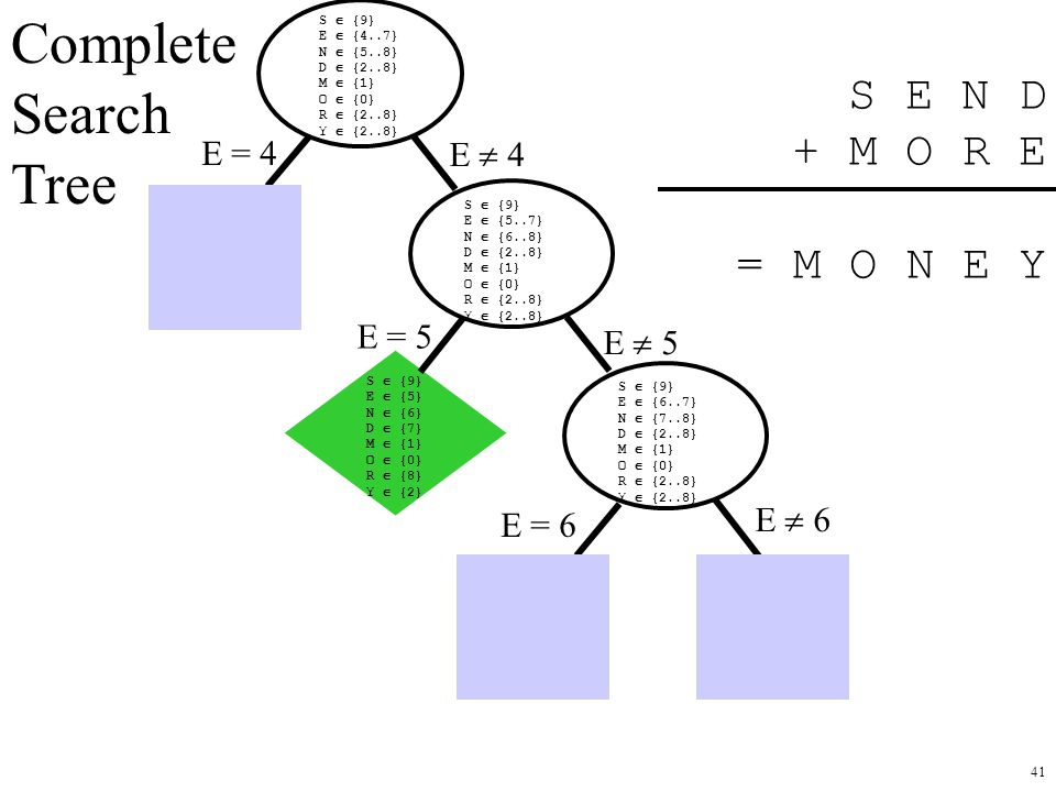 Complete Search Tree S E N D + M O R E = M O N E Y E = 4 E  4 E = 5