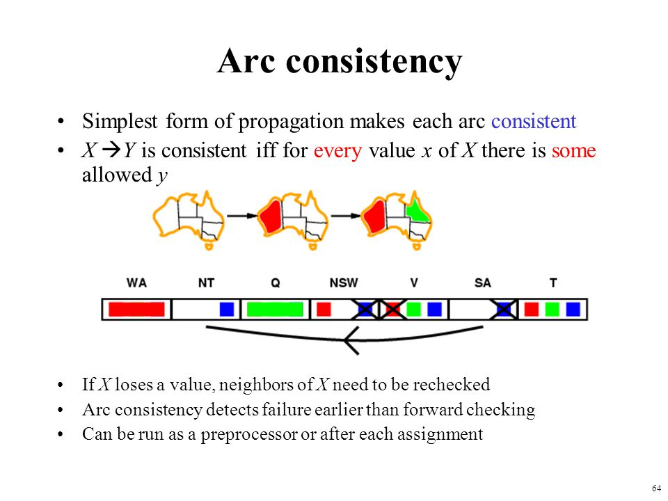 Arc consistency Simplest form of propagation makes each arc consistent