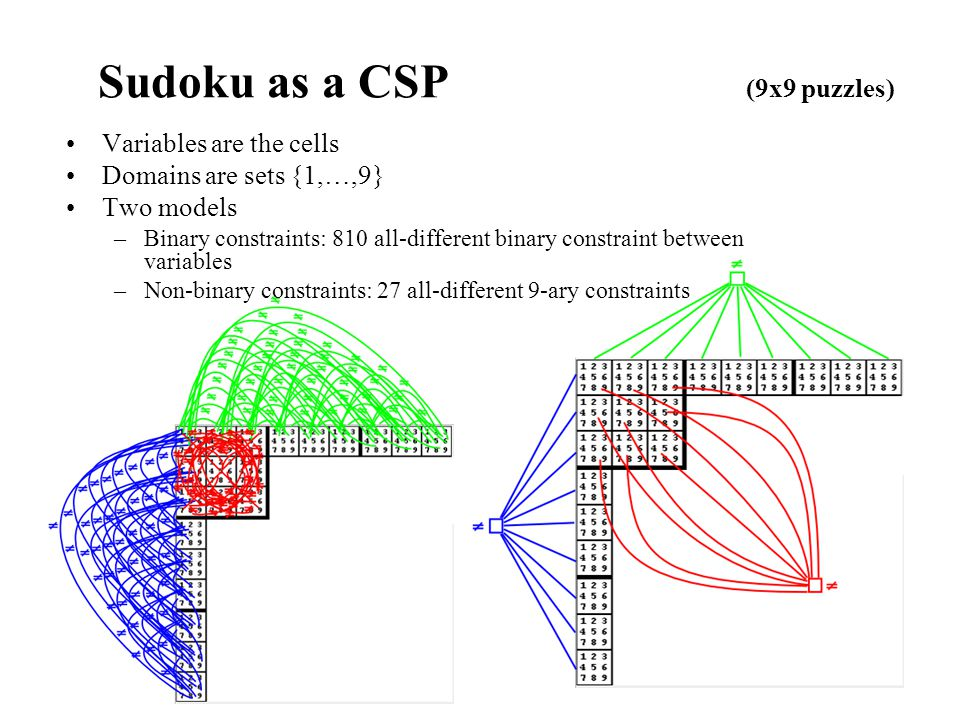 Sudoku as a CSP (9x9 puzzles)