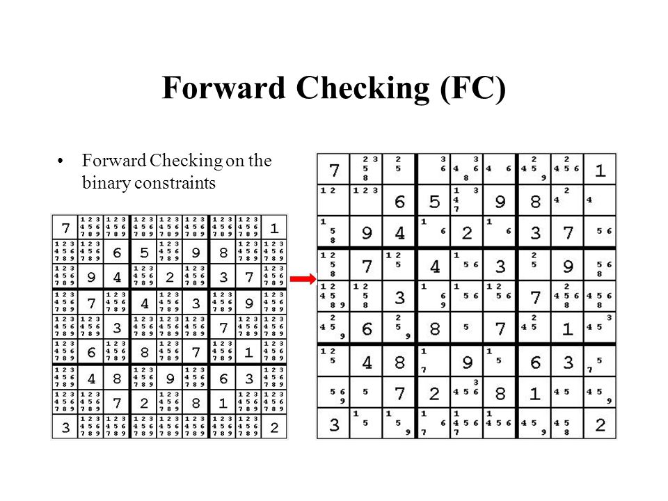 Forward Checking (FC) Forward Checking on the binary constraints