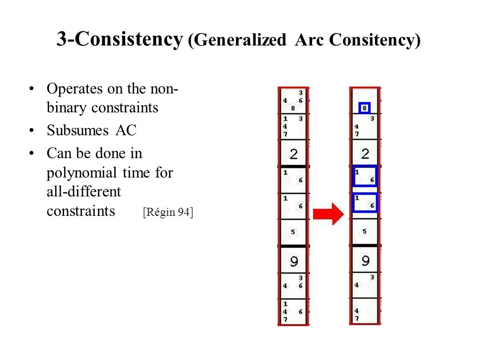3-Consistency (Generalized Arc Consitency)