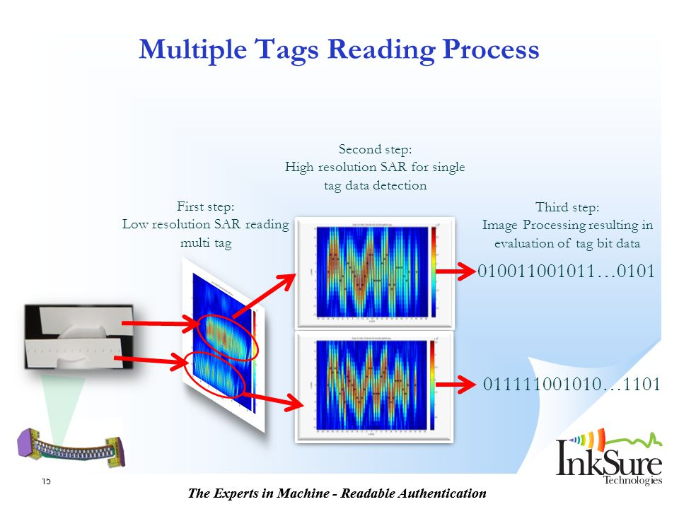 Multiple Tags Reading Process
