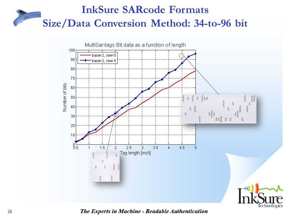 InkSure SARcode Formats Size/Data Conversion Method: 34-to-96 bit