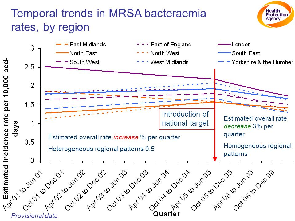 Temporal trends in MRSA bacteraemia rates, by region