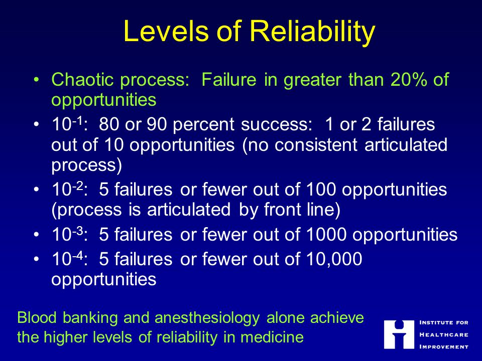 Levels of Reliability Chaotic process: Failure in greater than 20% of opportunities.