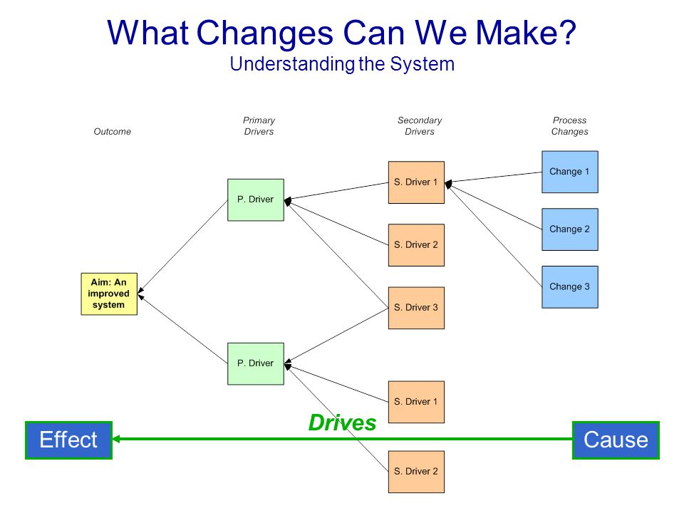 What Changes Can We Make Understanding the System