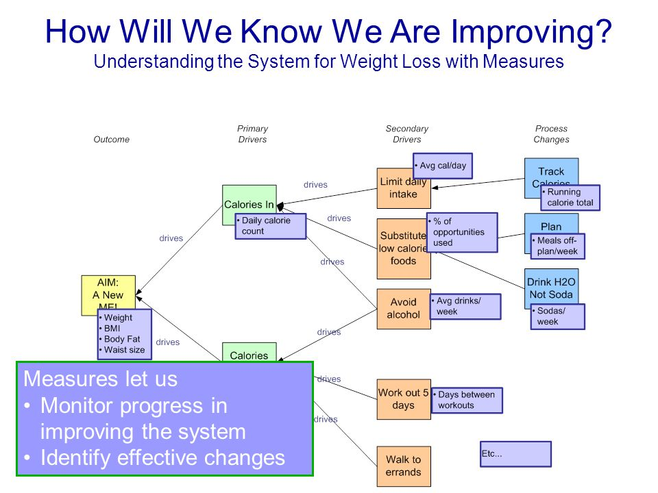 How Will We Know We Are Improving