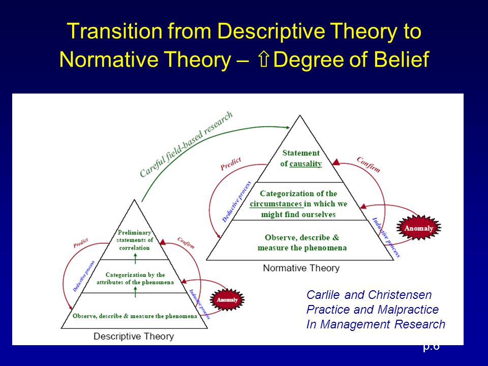 Transition from Descriptive Theory to Normative Theory – ⇧Degree of Belief