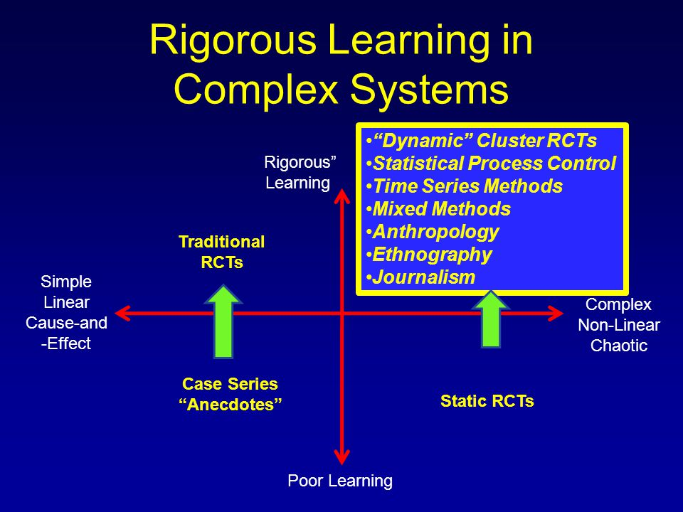 Rigorous Learning in Complex Systems