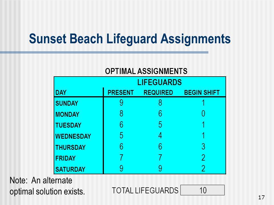 Sunset Beach Lifeguard Assignments