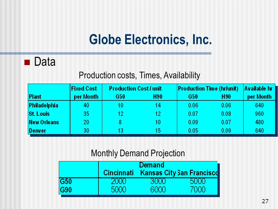 Globe Electronics, Inc. Data Production costs, Times, Availability