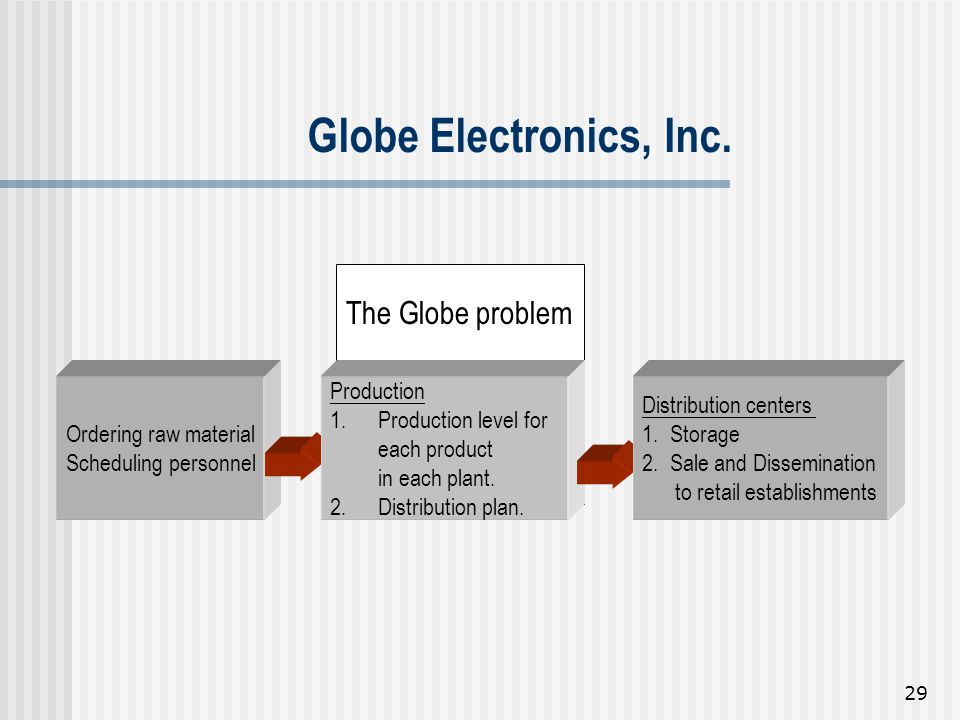 Globe Electronics, Inc. The Globe problem Ordering raw material