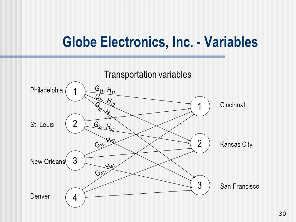 Globe Electronics, Inc. - Variables
