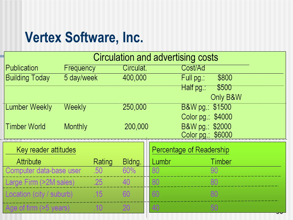 Vertex Software, Inc. Circulation and advertising costs
