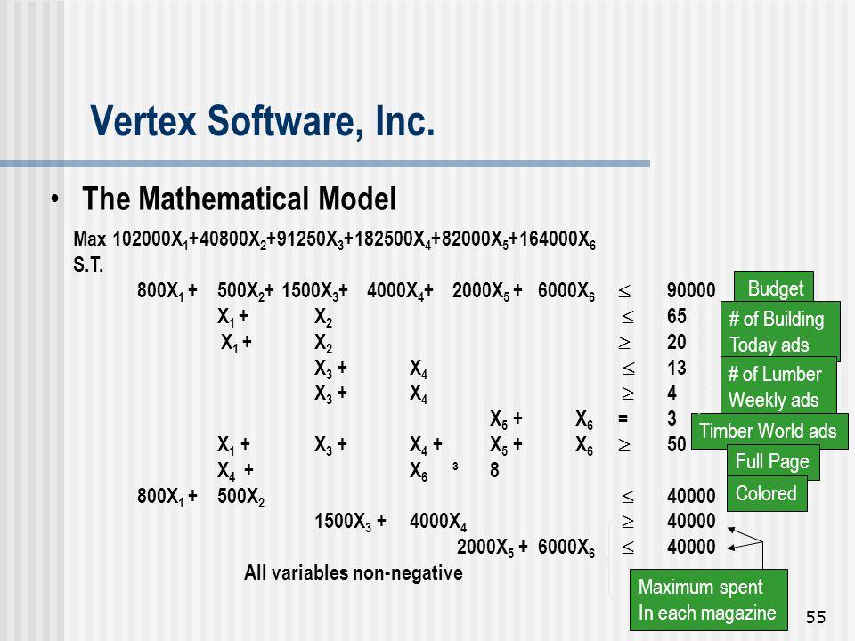 Vertex Software, Inc. The Mathematical Model
