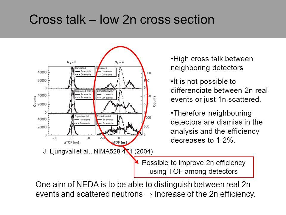 Cross talk – low 2n cross section