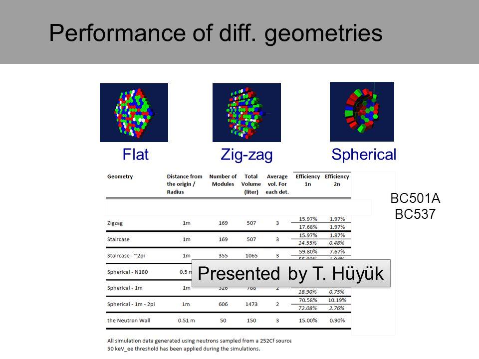 Performance of diff. geometries
