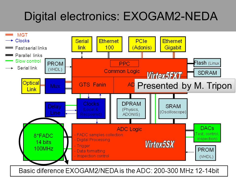 Basic diference EXOGAM2/NEDA is the ADC: MHz 12-14bit