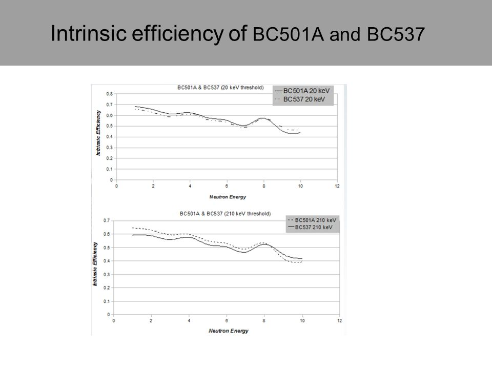 Intrinsic efficiency of BC501A and BC537