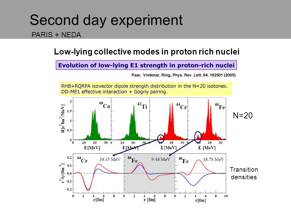 Second day experiment Low-lying collective modes in proton rich nuclei