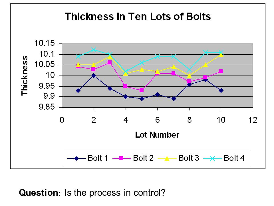 Question: Is the process in control