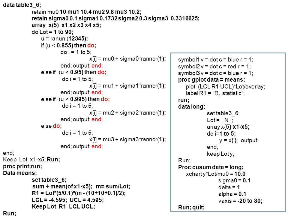 data table3_6; retain mu0 10 mu1 10.4 mu2 9.8 mu3 10.2; retain sigma0 0.1 sigma1 0.1732 sigma2 0.3 sigma3 0.3316625;