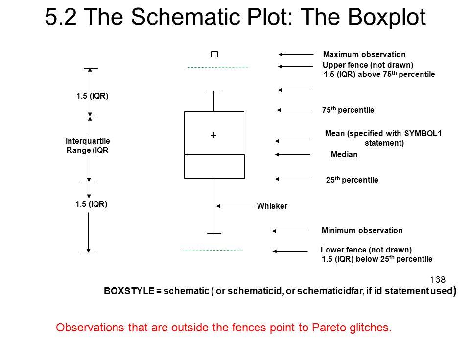 5.2 The Schematic Plot: The Boxplot