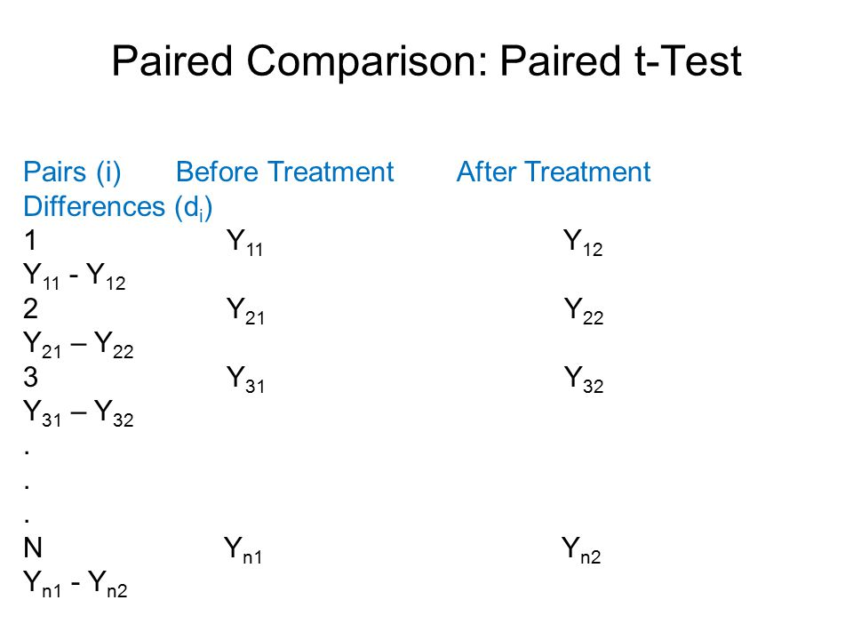 Paired Comparison: Paired t-Test